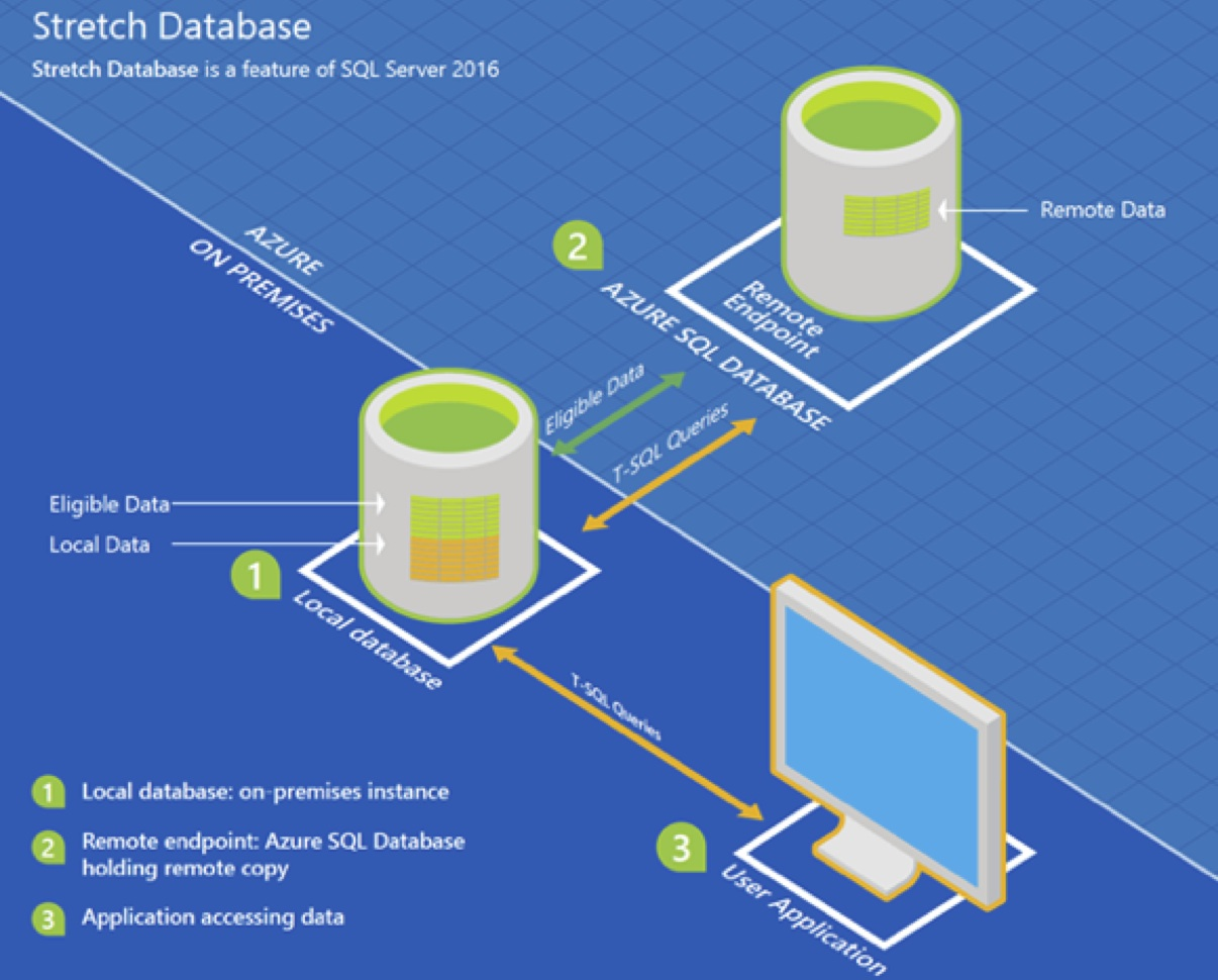 An Introduction to Consumer And Business Data