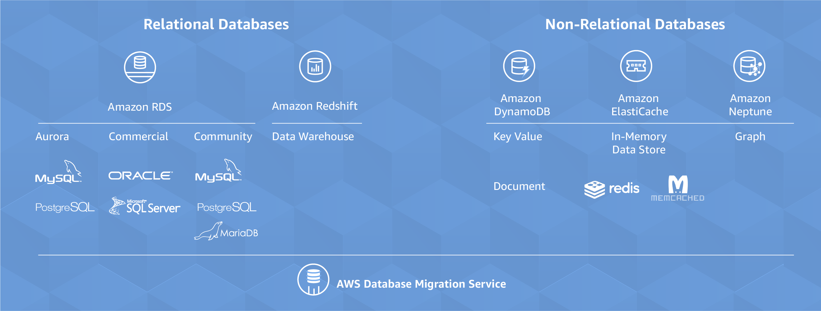 An Over-View Of NoSQL Database System